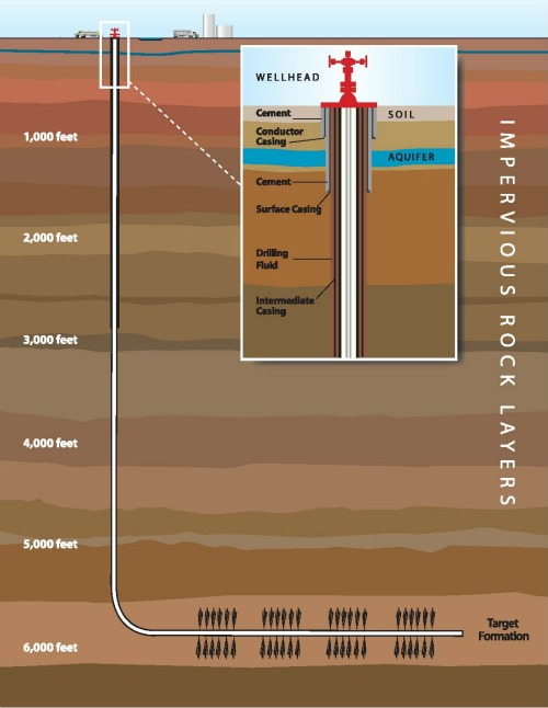 Diagram of fracking
